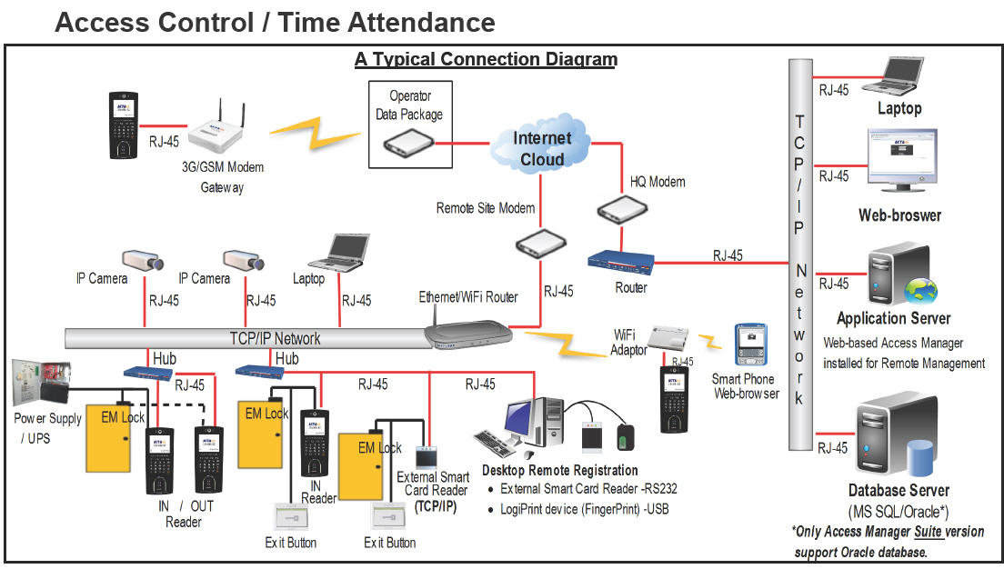 AccessControl-Time