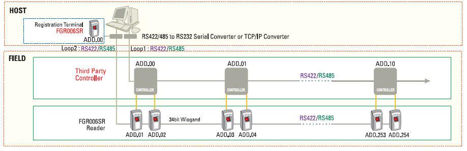 Mifare Card Reader Tanabutr from IDTECK model FGR006SR
